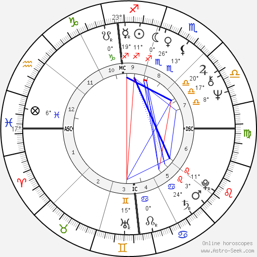 Steve Huntz birth chart, biography, wikipedia 2018, 2019