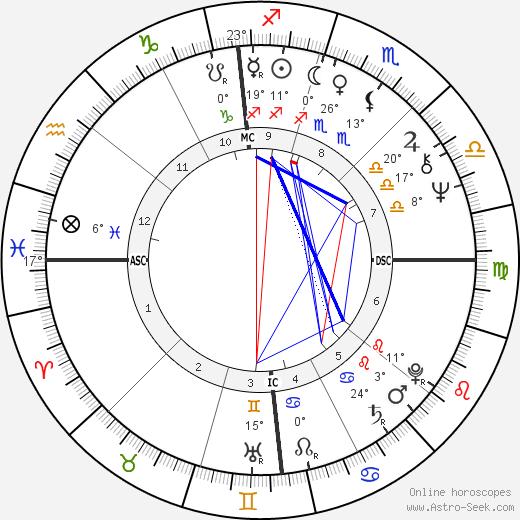 Steve Huntz birth chart, biography, wikipedia 2019, 2020