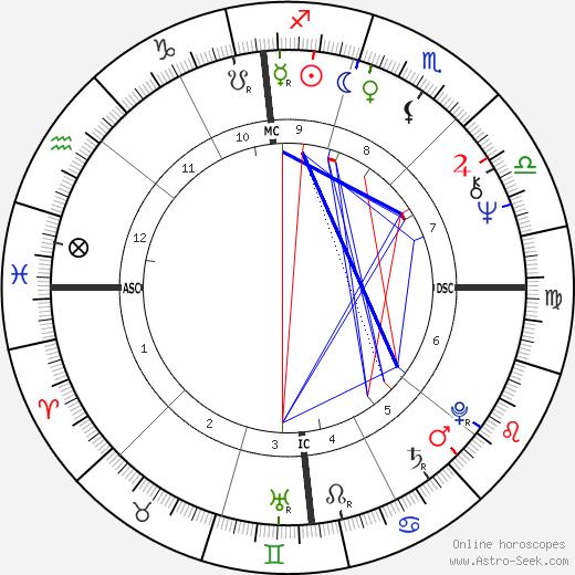 Steve Huntz birth chart, Steve Huntz astro natal horoscope, astrology