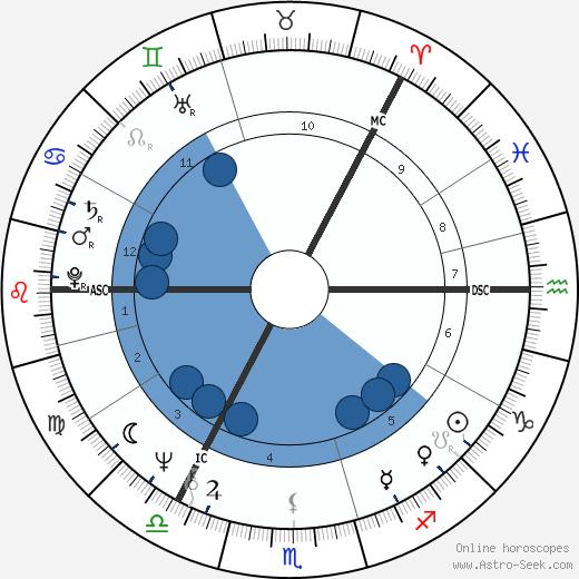 Tapani Kuningas wikipedia, horoscope, astrology, instagram