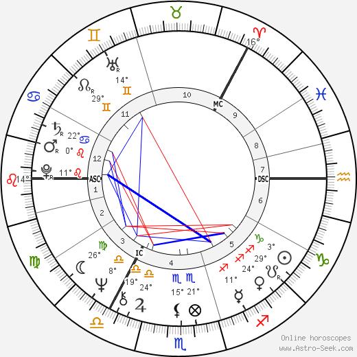 Tapani Kuningas birth chart, biography, wikipedia 2020, 2021