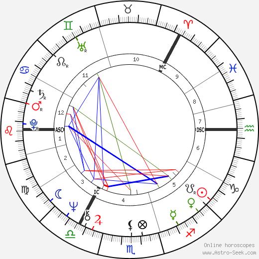 Tapani Kuningas birth chart, Tapani Kuningas astro natal horoscope, astrology