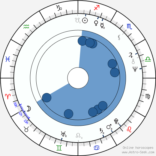 Timo Linnasalo wikipedia, horoscope, astrology, instagram