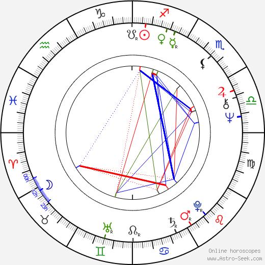 Timo Linnasalo birth chart, Timo Linnasalo astro natal horoscope, astrology