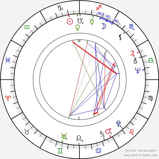 Václav Čermák astro natal birth chart, Václav Čermák horoscope, astrology