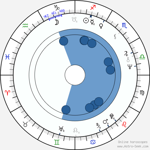 W. D. Richter horoscope, astrology, sign, zodiac, date of birth, instagram
