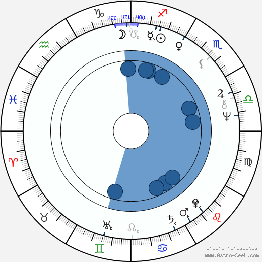Yorgo Voyagis wikipedia, horoscope, astrology, instagram