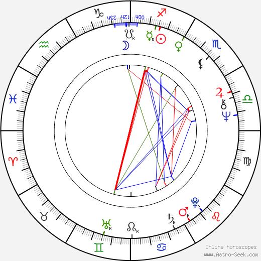 Yorgo Voyagis birth chart, Yorgo Voyagis astro natal horoscope, astrology