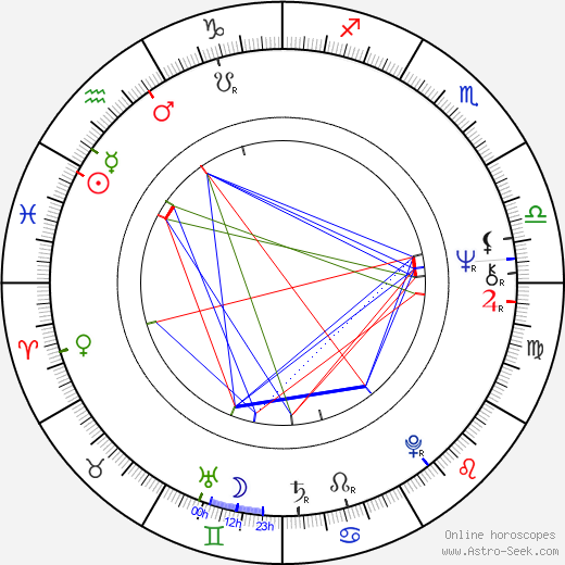 Andrew Bergman birth chart, Andrew Bergman astro natal horoscope, astrology