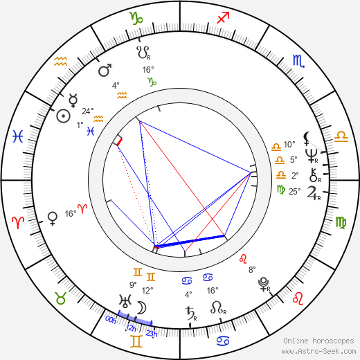 Annu Kapoor birth chart, biography, wikipedia 2019, 2020