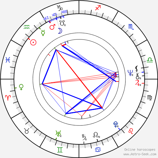 Anssi Blomstedt astro natal birth chart, Anssi Blomstedt horoscope, astrology