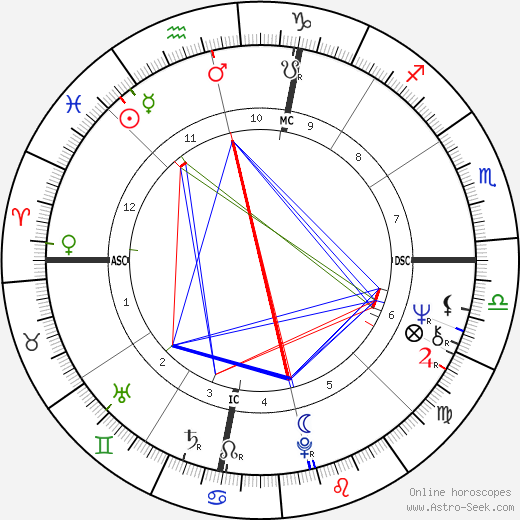 Barry Bostwick astro natal birth chart, Barry Bostwick horoscope, astrology