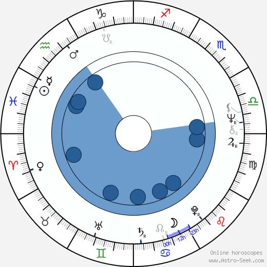 Blanka Zdichyncová wikipedia, horoscope, astrology, instagram
