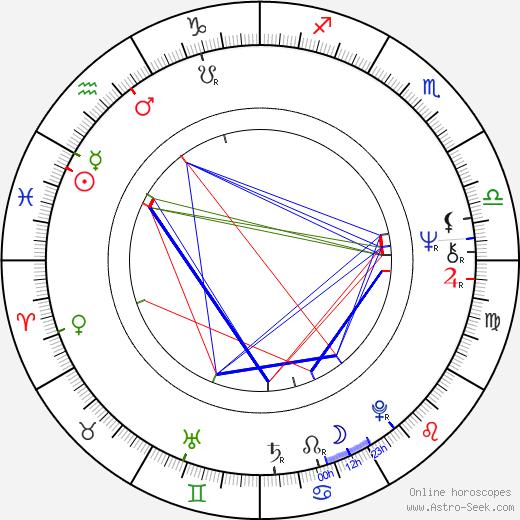 Blanka Zdichyncová tema natale, oroscopo, Blanka Zdichyncová oroscopi gratuiti, astrologia