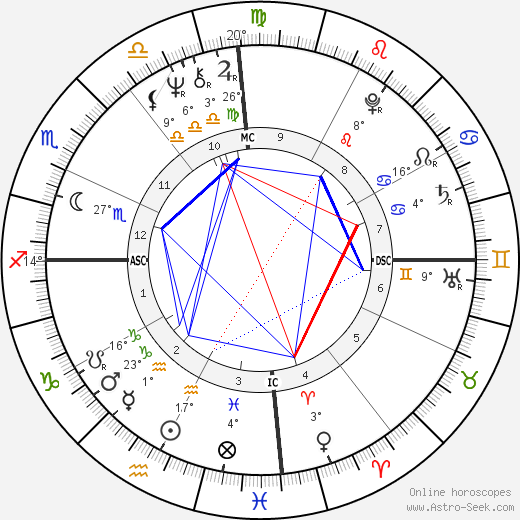 Bob Marley birth chart, biography, wikipedia 2018, 2019