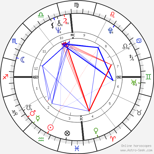 Bob Marley astro natal birth chart, Bob Marley horoscope, astrology