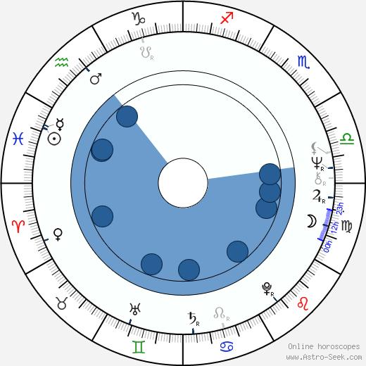 Brasse Brännström wikipedia, horoscope, astrology, instagram