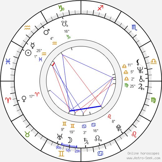 Brion James birth chart, biography, wikipedia 2019, 2020