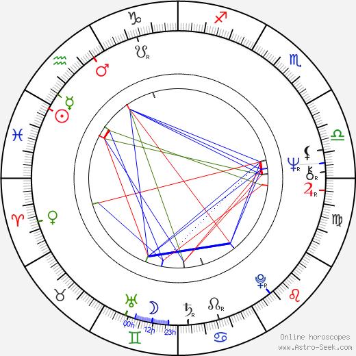 Brion James birth chart, Brion James astro natal horoscope, astrology