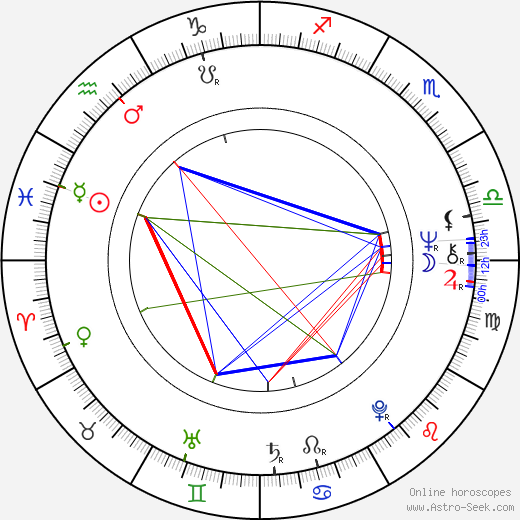 Bubba Smith astro natal birth chart, Bubba Smith horoscope, astrology