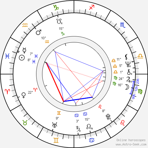 Carl Anderson birth chart, biography, wikipedia 2018, 2019
