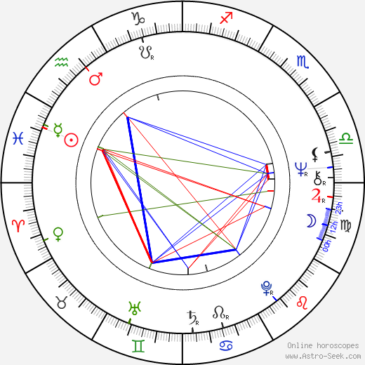 Даниэль Ольбрыхский Daniel Olbrychski день рождения гороскоп, Daniel Olbrychski Натальная карта онлайн