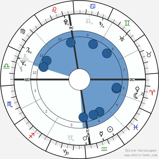 Dian Donnai wikipedia, horoscope, astrology, instagram