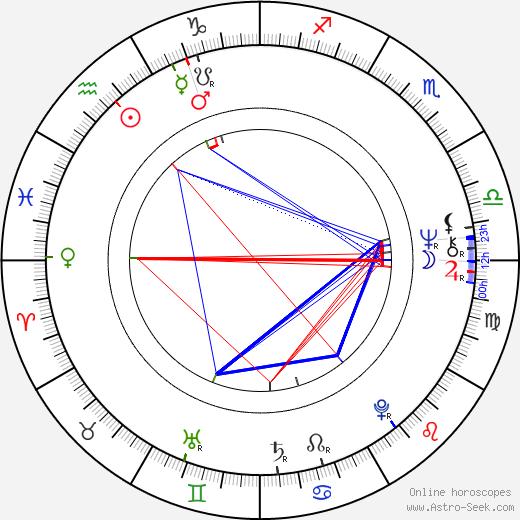 Don Amendolia birth chart, Don Amendolia astro natal horoscope, astrology