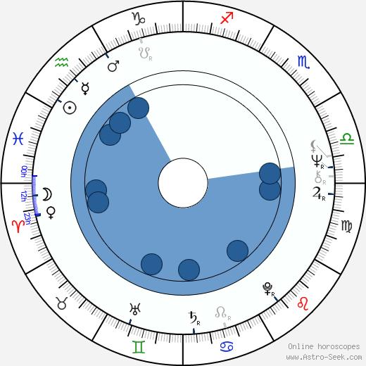 Edward Vesala wikipedia, horoscope, astrology, instagram