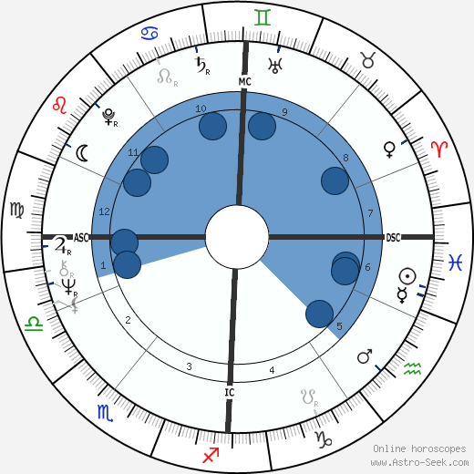 Elkie Brooks horoscope, astrology, sign, zodiac, date of birth, instagram