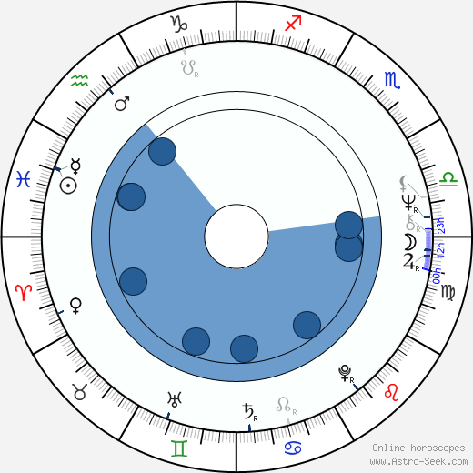 Evgeniy Ginzburg wikipedia, horoscope, astrology, instagram