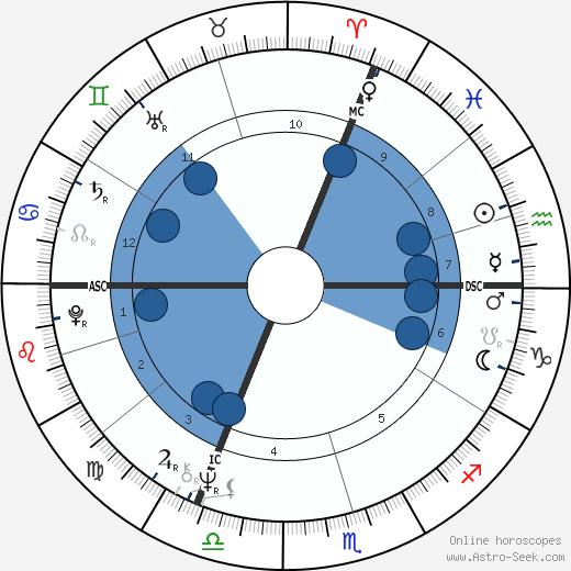 Gérard Lenorman wikipedia, horoscope, astrology, instagram