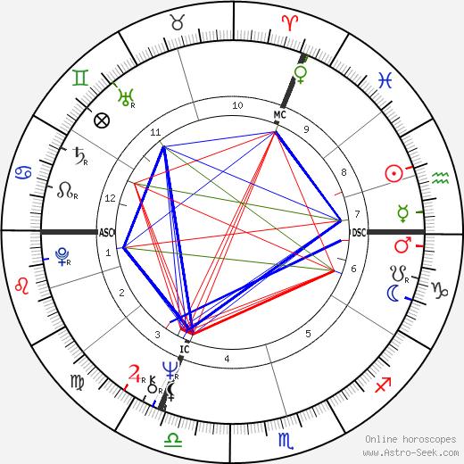 Жерар Ленорман Gérard Lenorman день рождения гороскоп, Gérard Lenorman Натальная карта онлайн