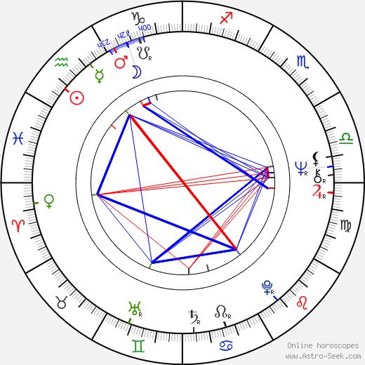 Gerd Lohmeyer день рождения гороскоп, Gerd Lohmeyer Натальная карта онлайн