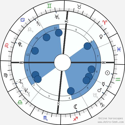 Ginger Rich wikipedia, horoscope, astrology, instagram