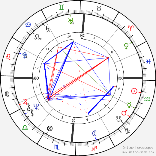 Ginger Rich birth chart, Ginger Rich astro natal horoscope, astrology