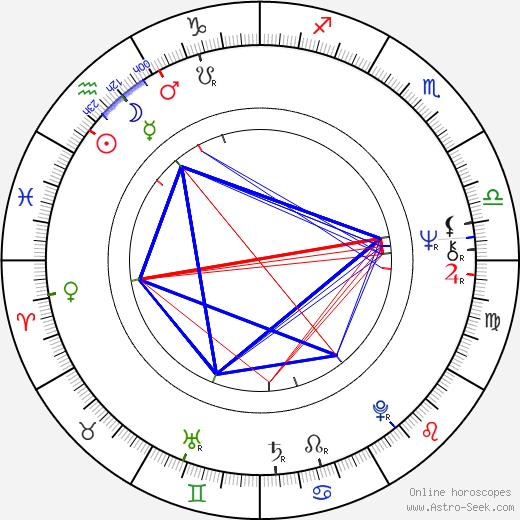 Harley Cokeliss astro natal birth chart, Harley Cokeliss horoscope, astrology