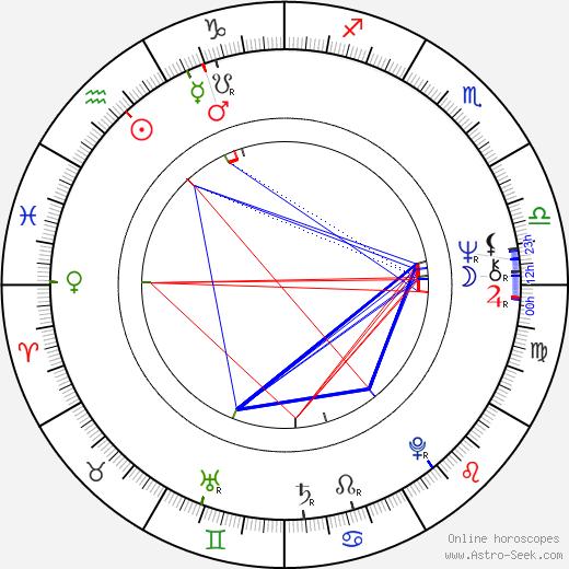 Howard Rosenman birth chart, Howard Rosenman astro natal horoscope, astrology