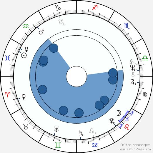 Ireneusz Kaskiewicz wikipedia, horoscope, astrology, instagram