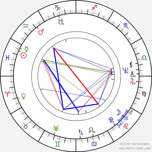 Ireneusz Kaskiewicz birth chart, Ireneusz Kaskiewicz astro natal horoscope, astrology