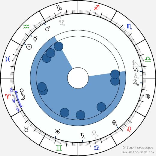 Jeremy Bulloch wikipedia, horoscope, astrology, instagram