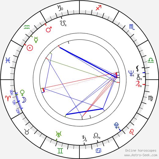 Jeremy Bulloch день рождения гороскоп, Jeremy Bulloch Натальная карта онлайн