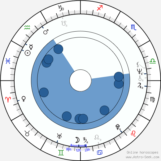 Jindřich Šťáhlavský wikipedia, horoscope, astrology, instagram