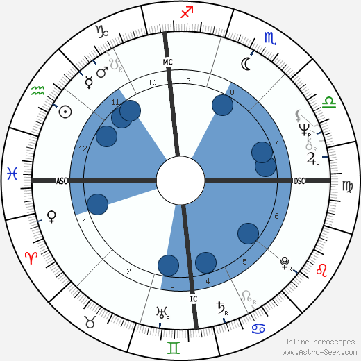 John Whirty wikipedia, horoscope, astrology, instagram