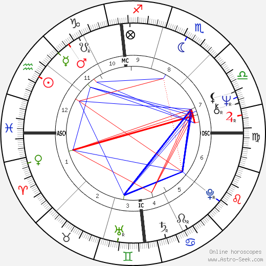 John Whirty день рождения гороскоп, John Whirty Натальная карта онлайн