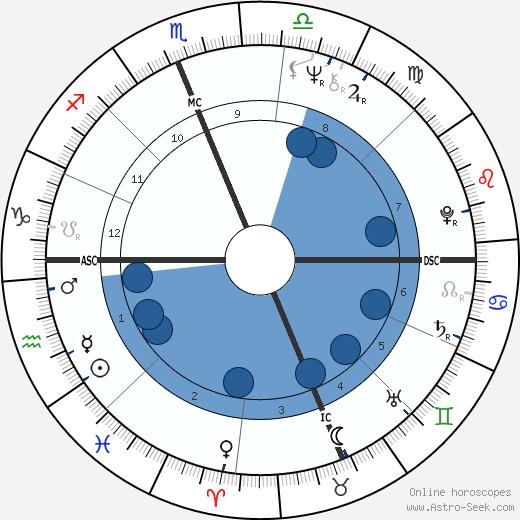 Juan Orozco wikipedia, horoscope, astrology, instagram