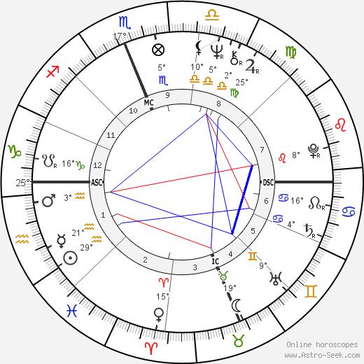 Juan Orozco birth chart, biography, wikipedia 2019, 2020