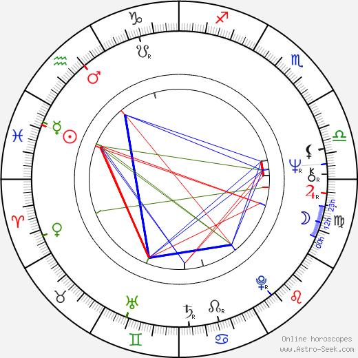 Juhani Laustiola astro natal birth chart, Juhani Laustiola horoscope, astrology