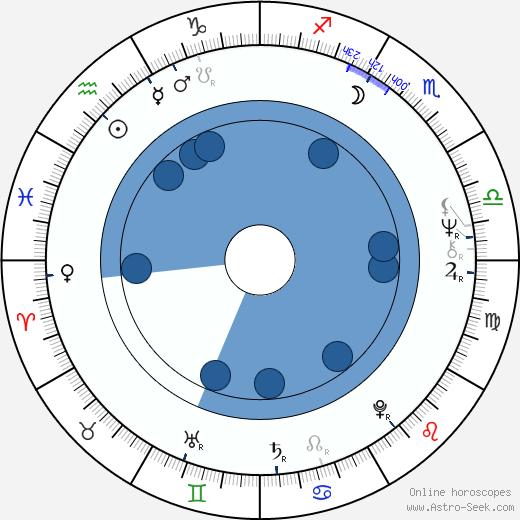 Krzysztof Rogulski wikipedia, horoscope, astrology, instagram