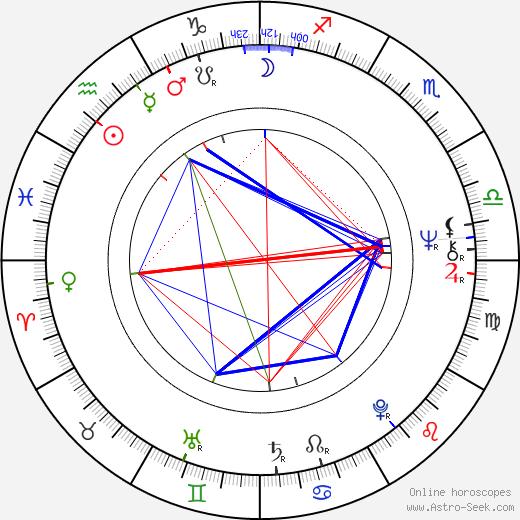 Louis Giambalvo birth chart, Louis Giambalvo astro natal horoscope, astrology